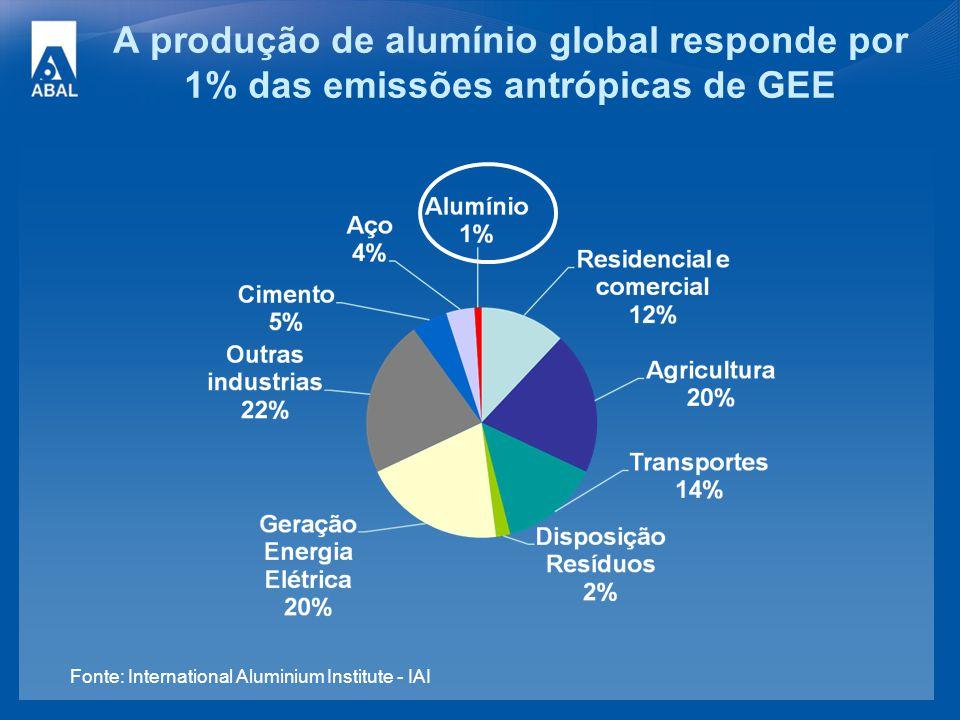 A produção de alumínio global responde por 1% das emissões antrópicas de GEE