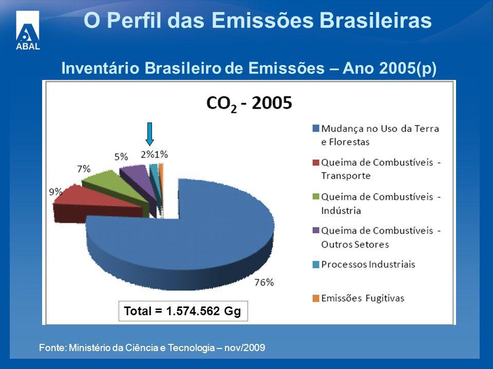 O Perfil das Emissões Brasileiras