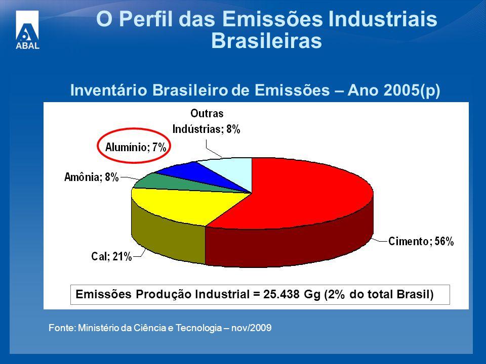O Perfil das Emissões Industriais Brasileiras
