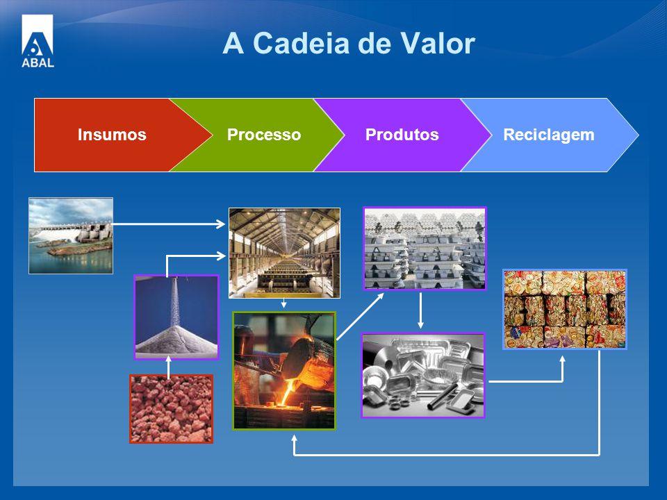 A Cadeia de Valor Insumos Processo Produtos Reciclagem 14