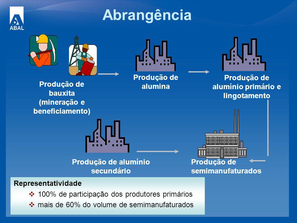 Abrangência Produção de bauxita (mineração e beneficiamento)
