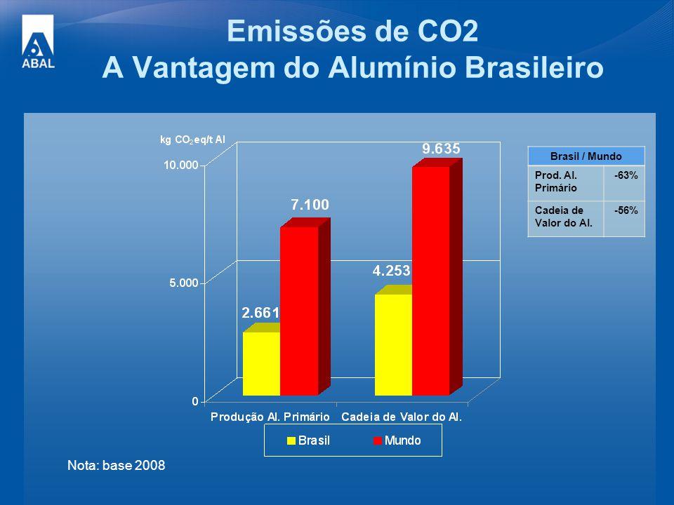 Emissões de CO2 A Vantagem do Alumínio Brasileiro