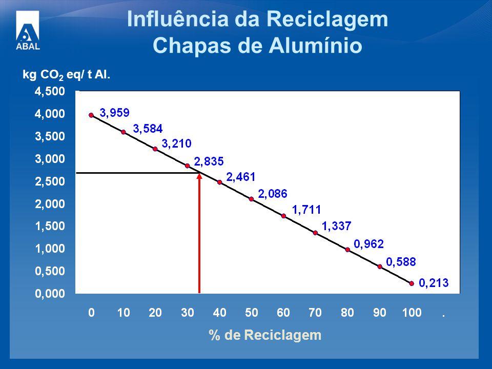 Influência da Reciclagem Chapas de Alumínio