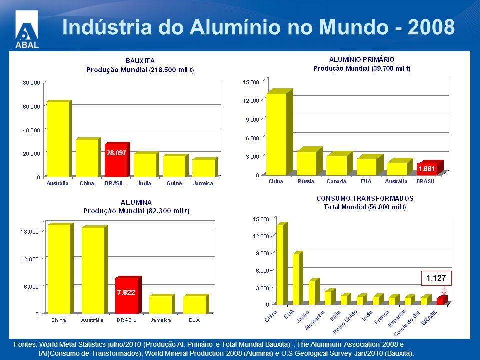 Indústria do Alumínio no Mundo - 2008