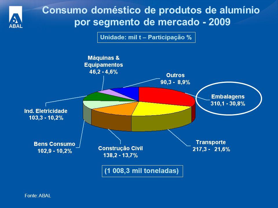 Consumo doméstico de produtos de alumínio por segmento de mercado - 2009