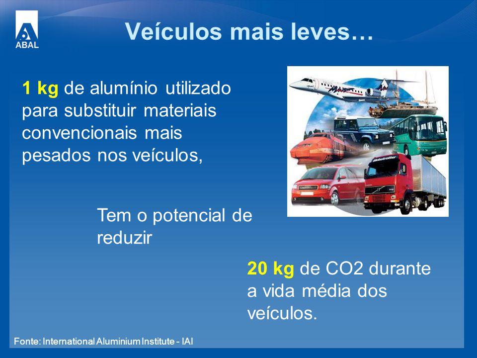 Veículos mais leves… 1 kg de alumínio utilizado para substituir materiais convencionais mais pesados nos veículos,