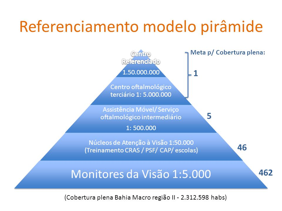 Referenciamento modelo pirâmide
