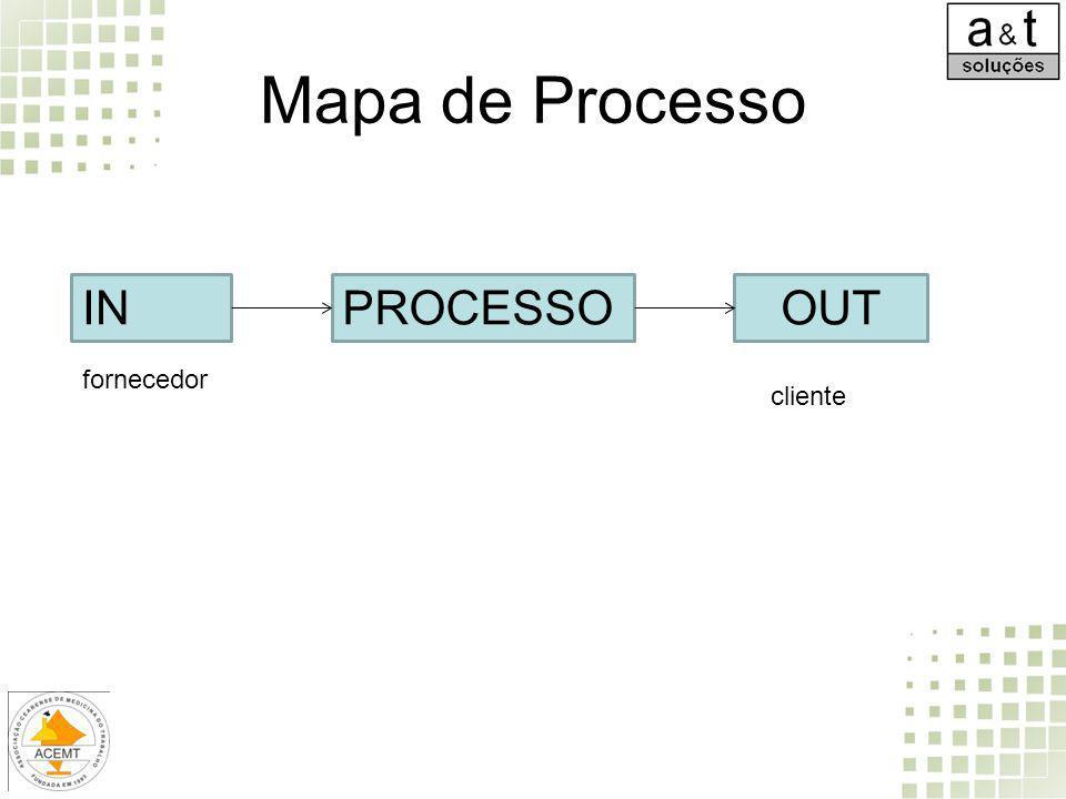 Mapa de Processo IN PROCESSO OUT fornecedor cliente