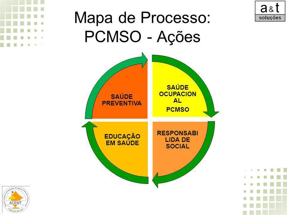 Mapa de Processo: PCMSO - Ações