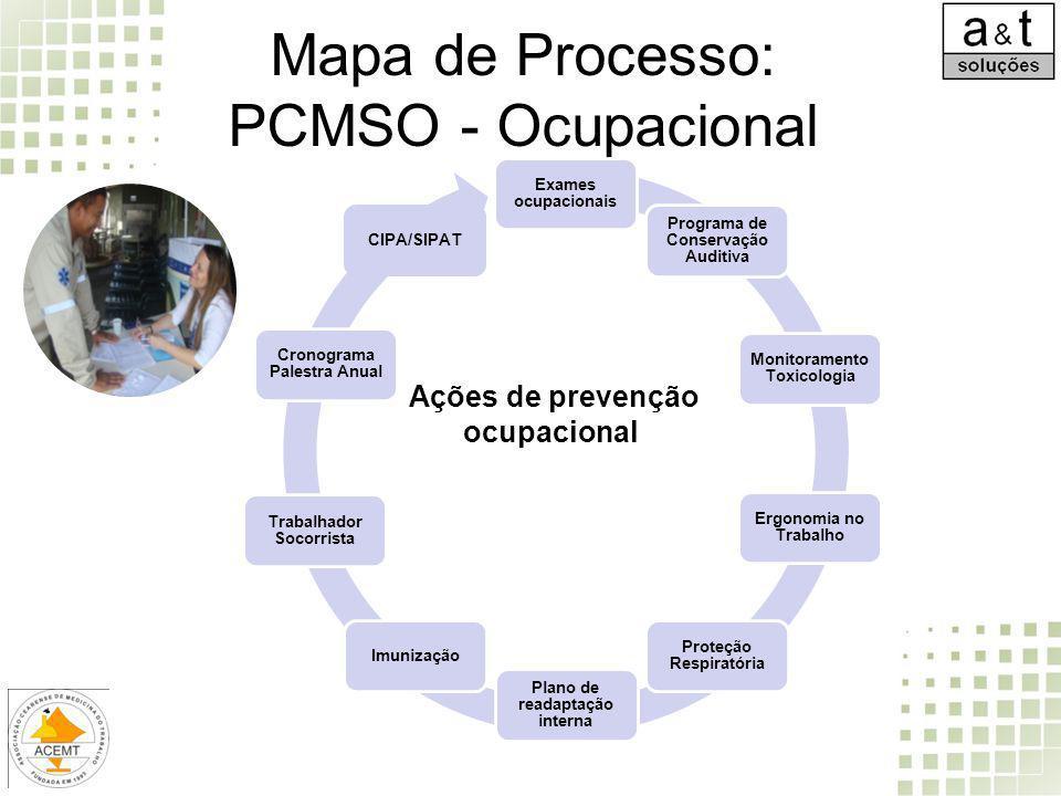 Mapa de Processo: PCMSO - Ocupacional