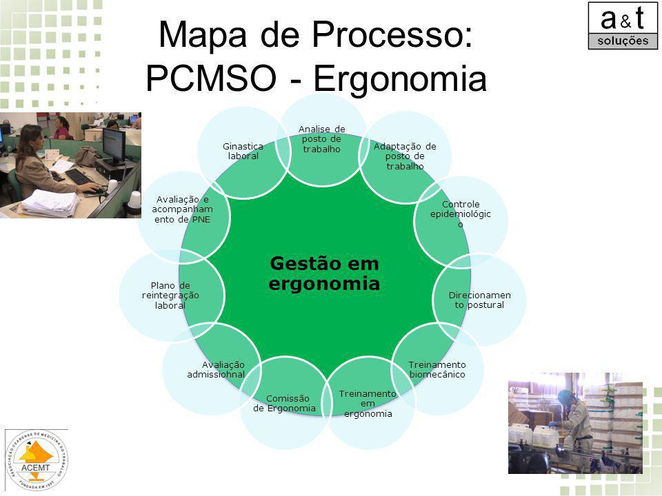 Mapa de Processo: PCMSO - Ergonomia