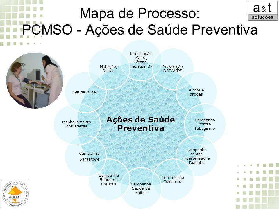 Mapa de Processo: PCMSO - Ações de Saúde Preventiva