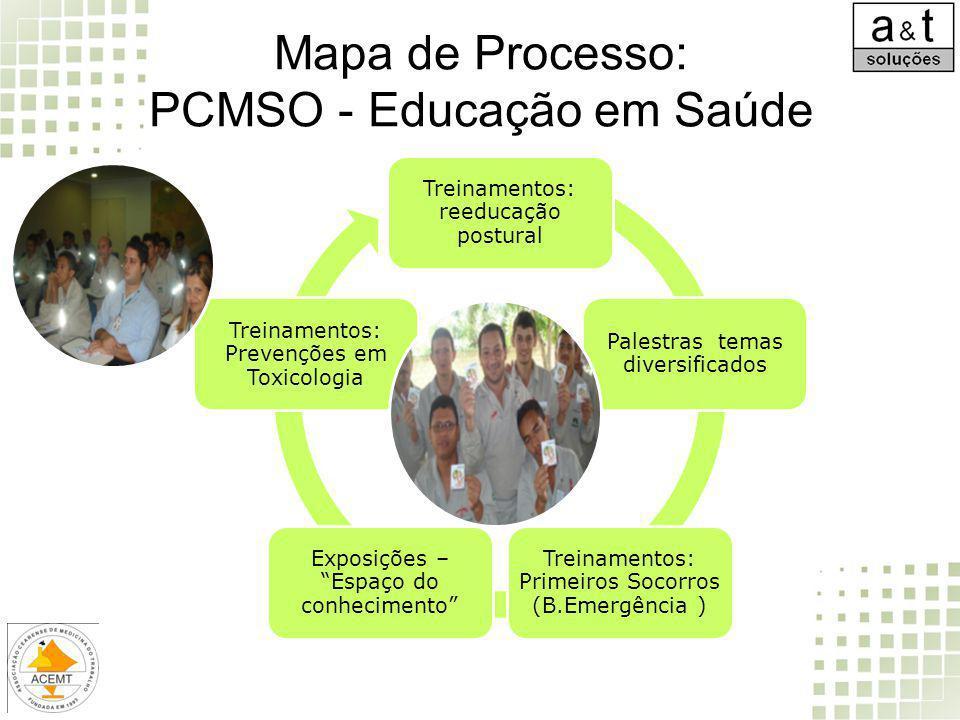 Mapa de Processo: PCMSO - Educação em Saúde