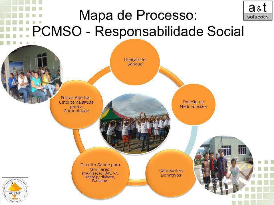 Mapa de Processo: PCMSO - Responsabilidade Social