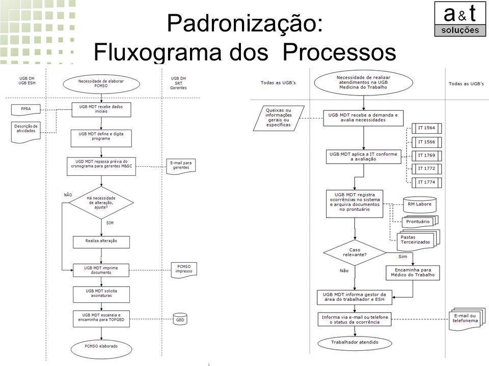 Padronização: Fluxograma dos Processos