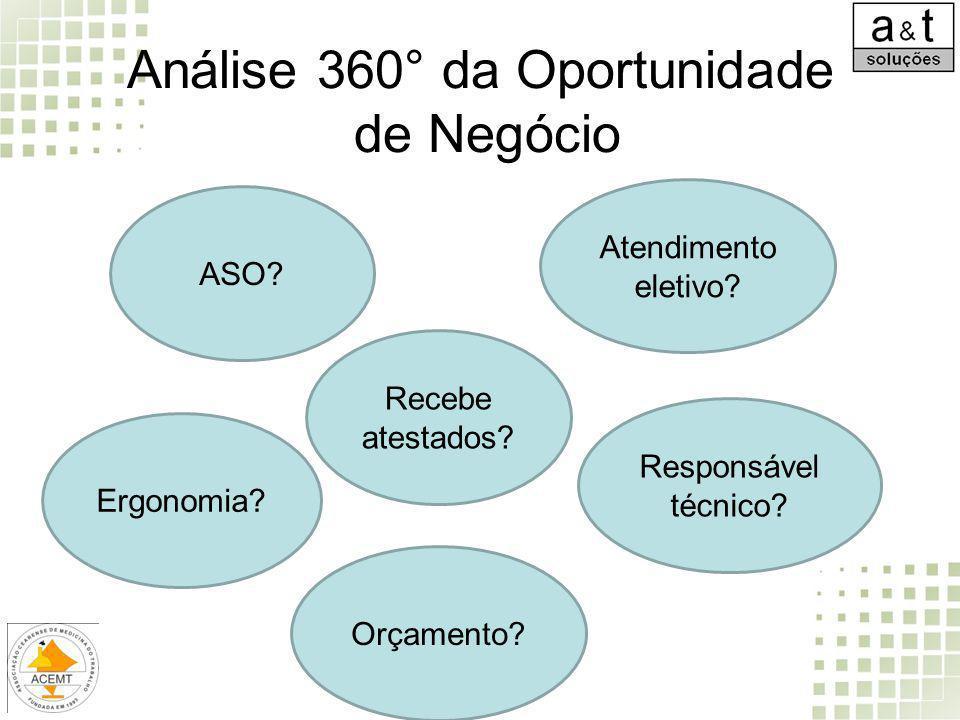 Análise 360° da Oportunidade de Negócio