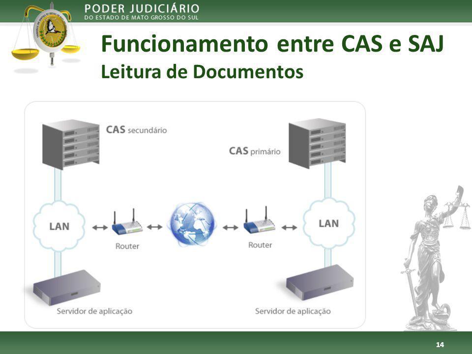 Funcionamento entre CAS e SAJ Leitura de Documentos