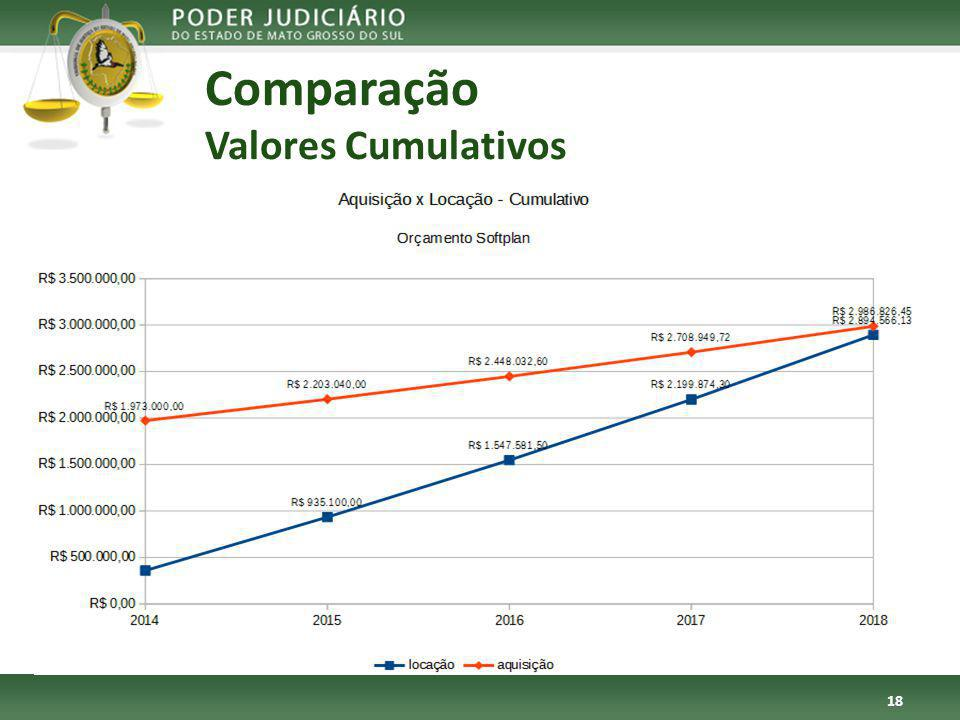 Comparação Valores Cumulativos