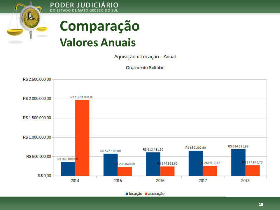 Comparação Valores Anuais