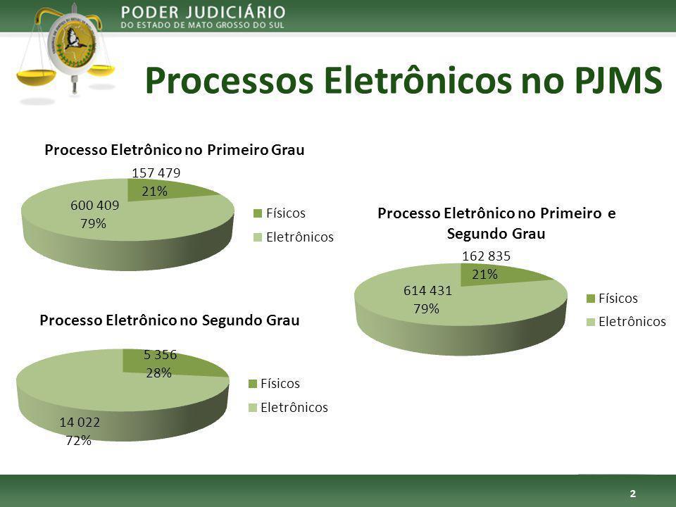 Processos Eletrônicos no PJMS