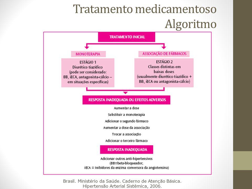 Tratamento medicamentoso Algoritmo