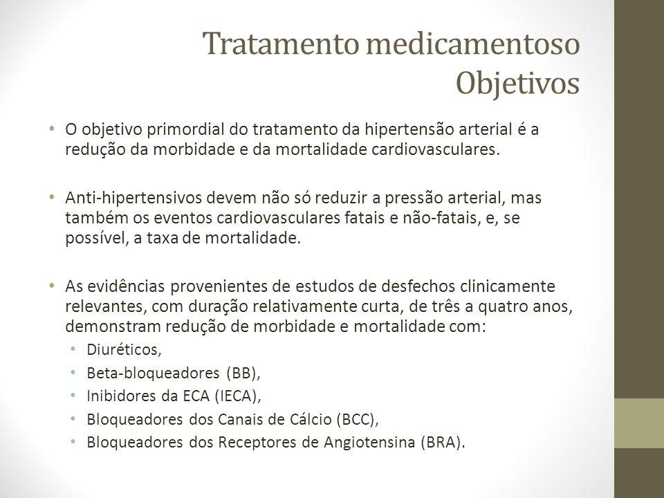 Tratamento medicamentoso Objetivos