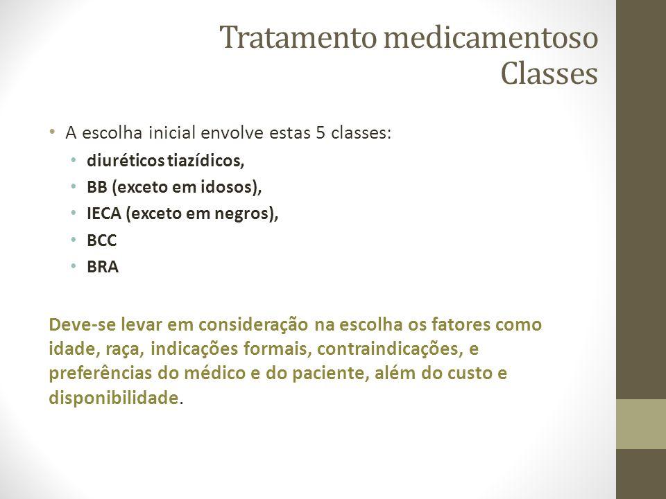 Tratamento medicamentoso Classes