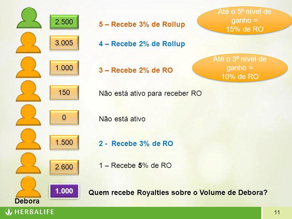 Até o 5º nível de ganho = 15% de RO. 2.500. 5 – Recebe 3% de Rollup. 3.005. 4 – Recebe 2% de Rollup.