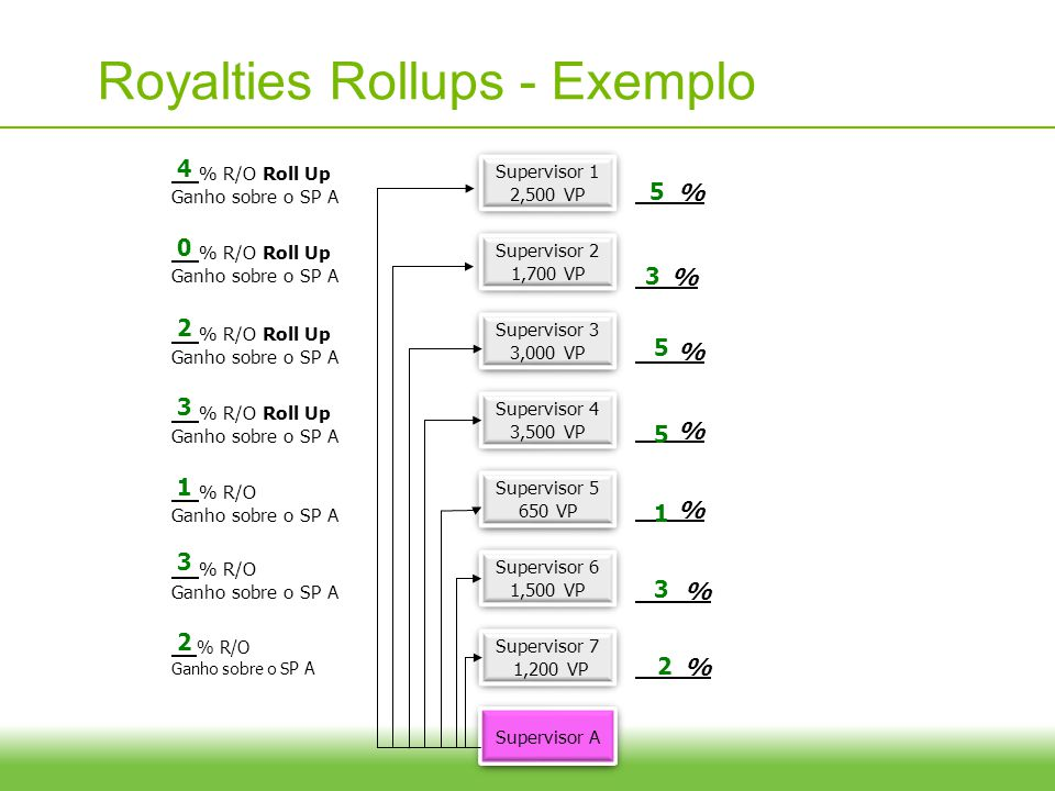 Royalties Rollups - Exemplo