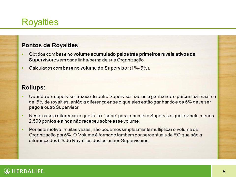 Royalties Pontos de Royalties: Rollups: