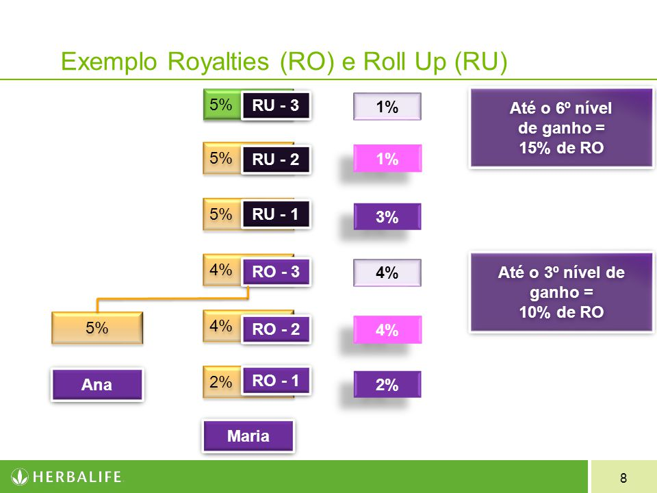 Exemplo Royalties (RO) e Roll Up (RU)