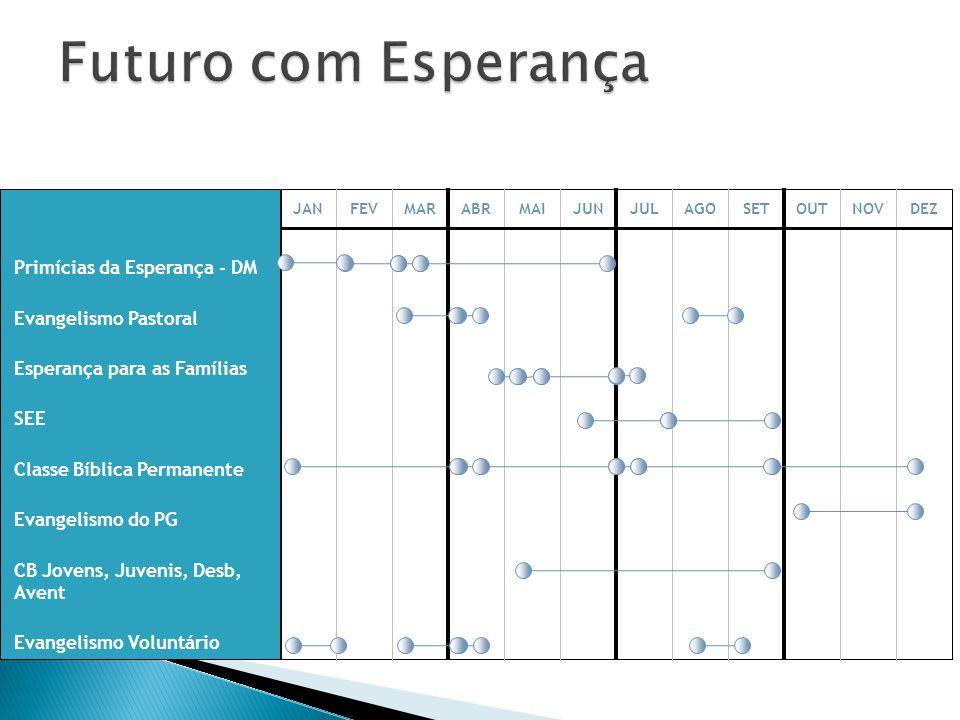 Futuro com Esperança Primícias da Esperança - DM Evangelismo Pastoral