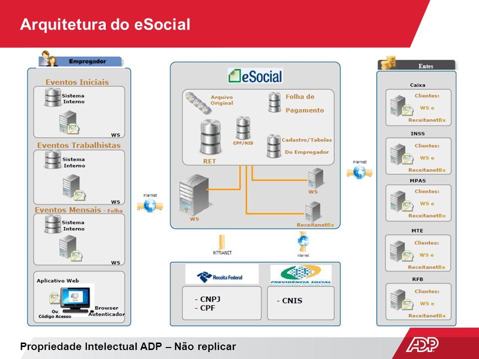 Arquitetura do eSocial
