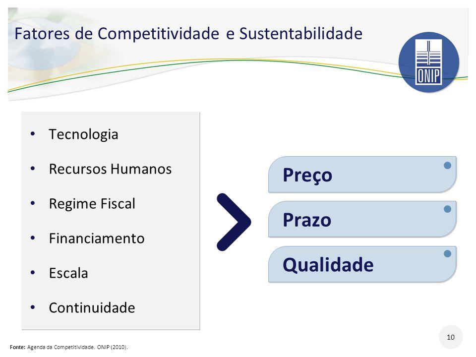 Fatores de Competitividade e Sustentabilidade