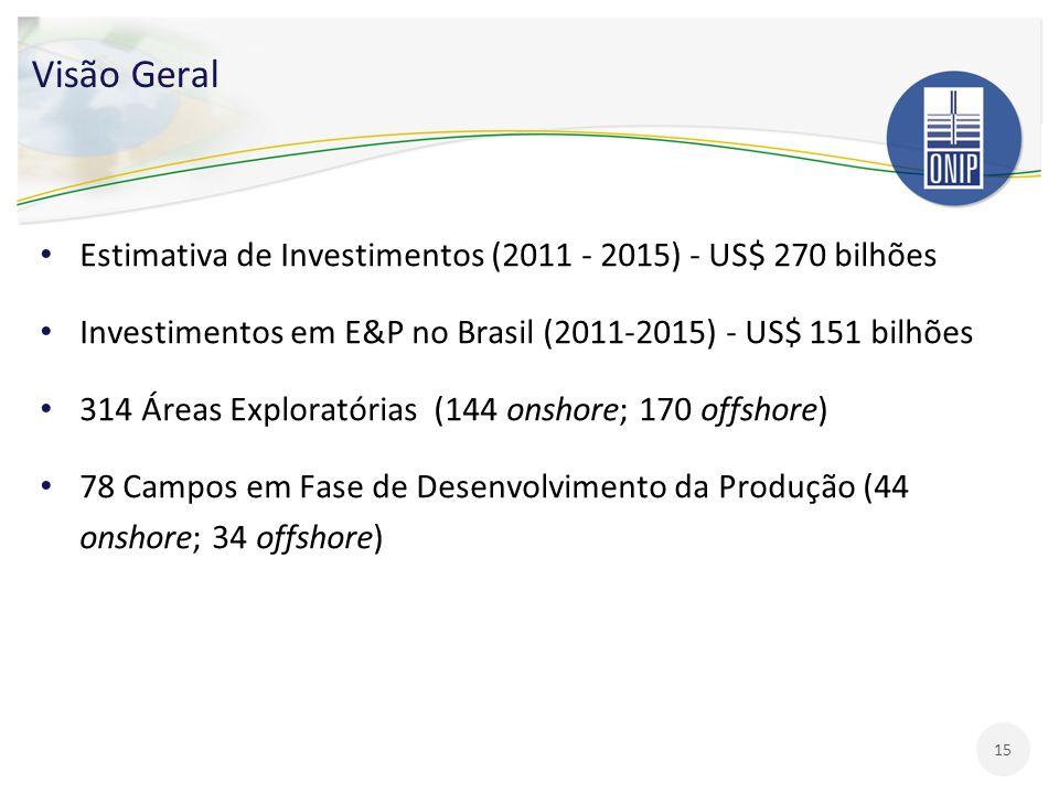 Visão Geral Estimativa de Investimentos (2011 - 2015) - US$ 270 bilhões. Investimentos em E&P no Brasil (2011-2015) - US$ 151 bilhões.