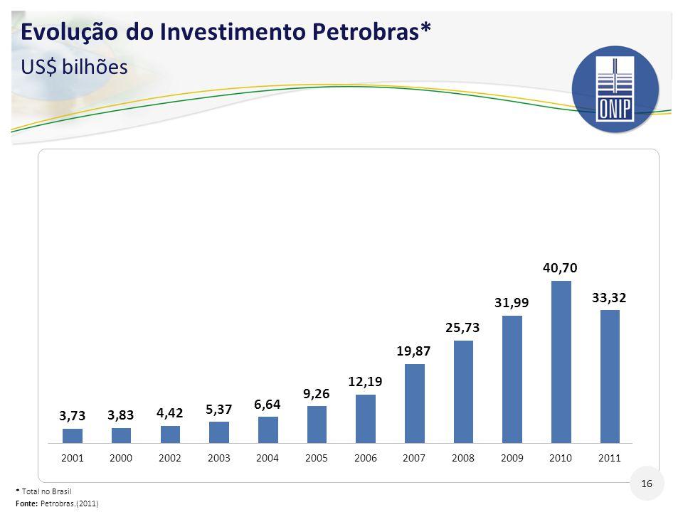 Evolução do Investimento Petrobras* US$ bilhões