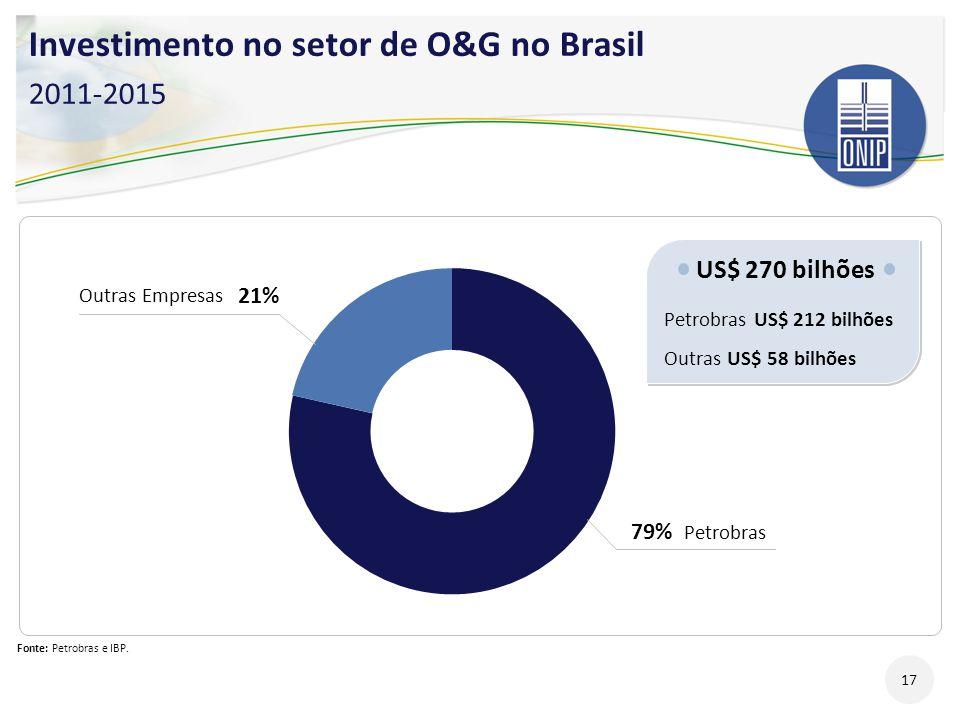 Investimento no setor de O&G no Brasil 2011-2015