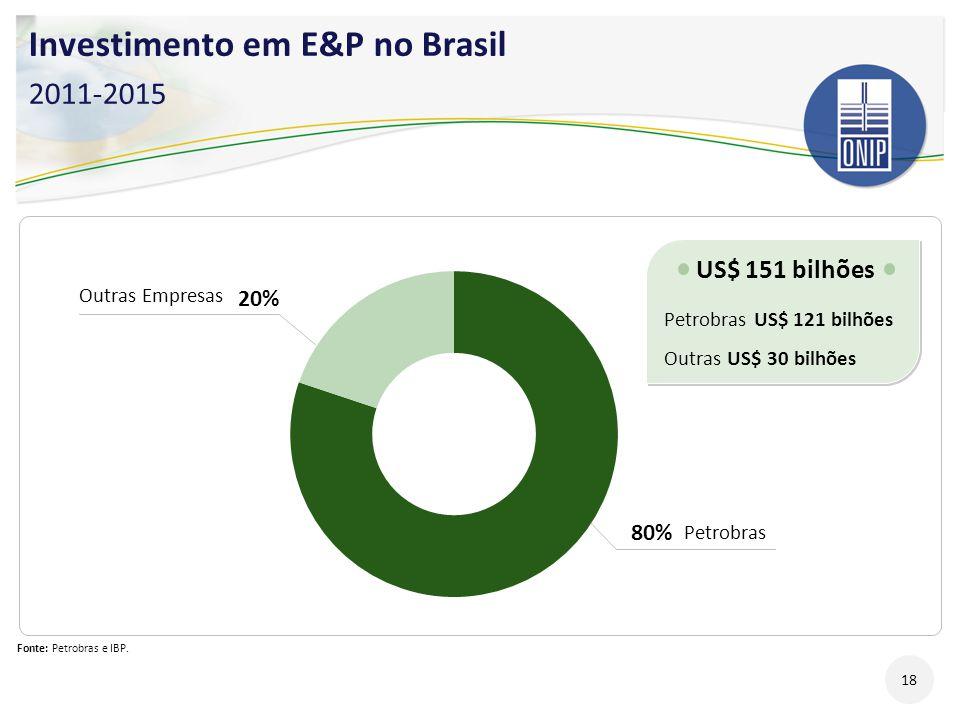 Investimento em E&P no Brasil 2011-2015