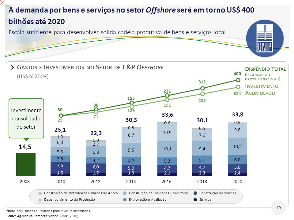 A demanda por bens e serviços no setor Offshore será em torno US$ 400 bilhões até 2020 Escala suficiente para desenvolver sólida cadeia produtiva de bens e serviços local