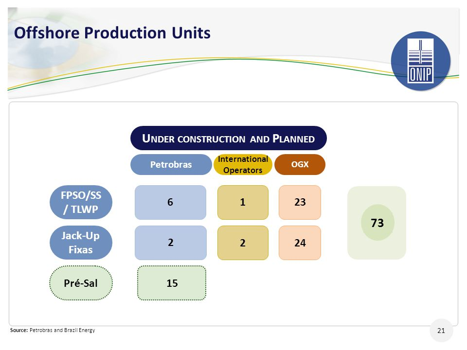 Offshore Production Units
