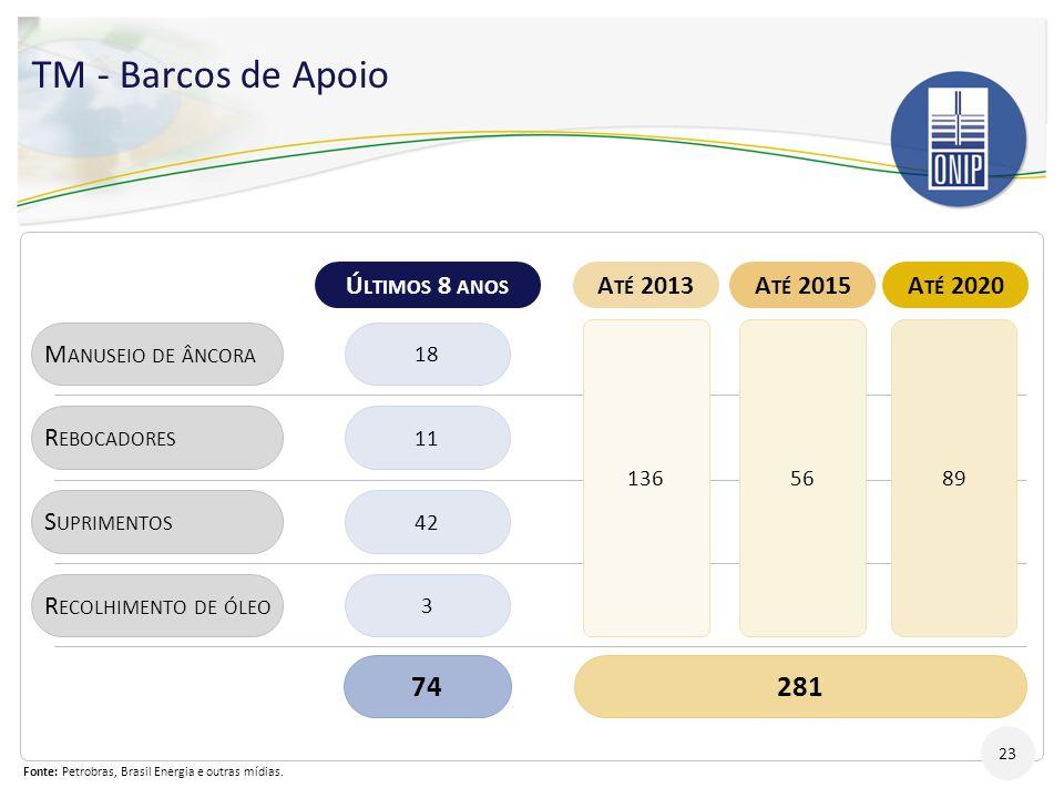 TM - Barcos de Apoio 74 281 Últimos 8 anos Até 2013 Até 2015 Até 2020
