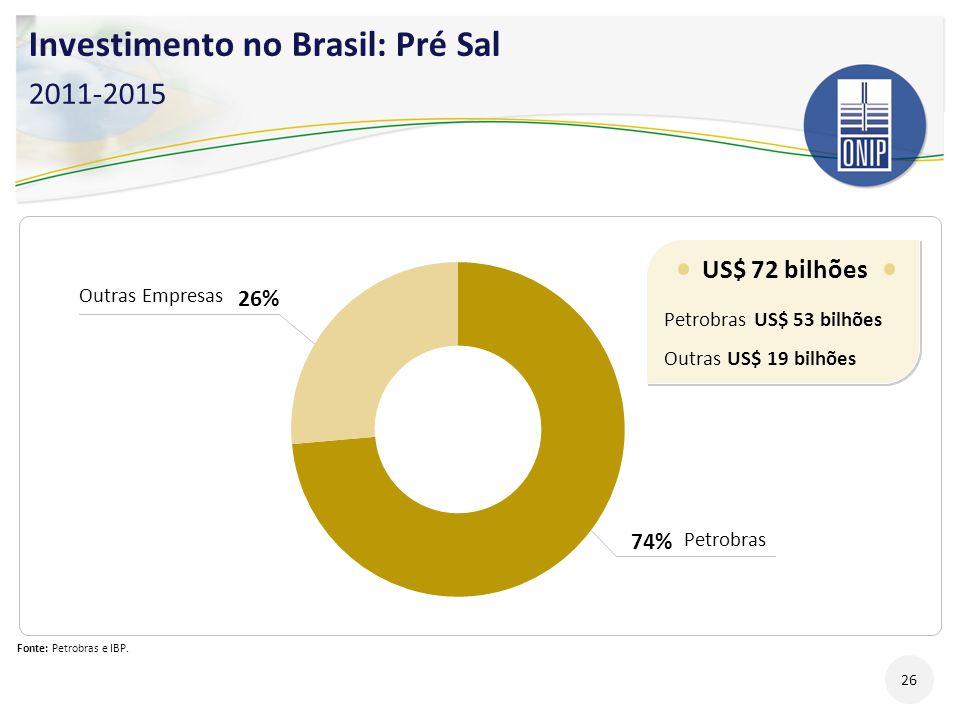 Investimento no Brasil: Pré Sal 2011-2015
