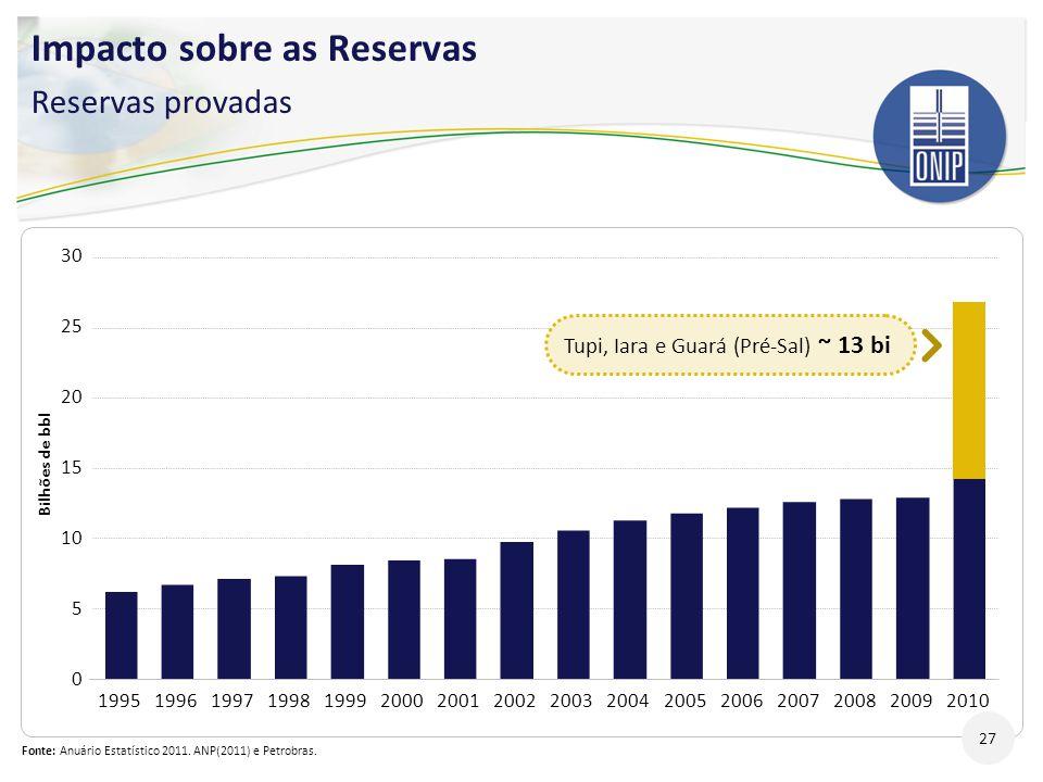 Impacto sobre as Reservas Reservas provadas