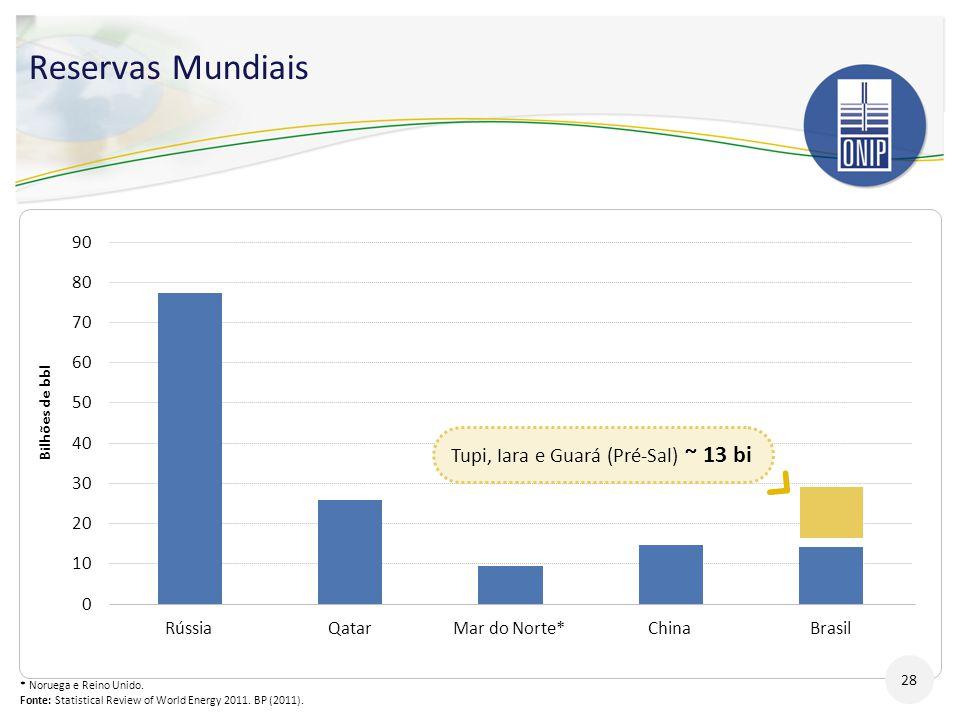 Reservas Mundiais 28 Tupi, Iara e Guará (Pré-Sal) ~ 13 bi