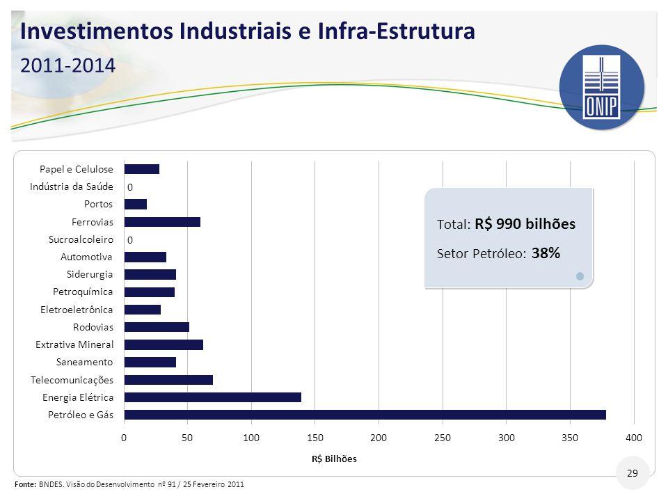 Investimentos Industriais e Infra-Estrutura 2011-2014