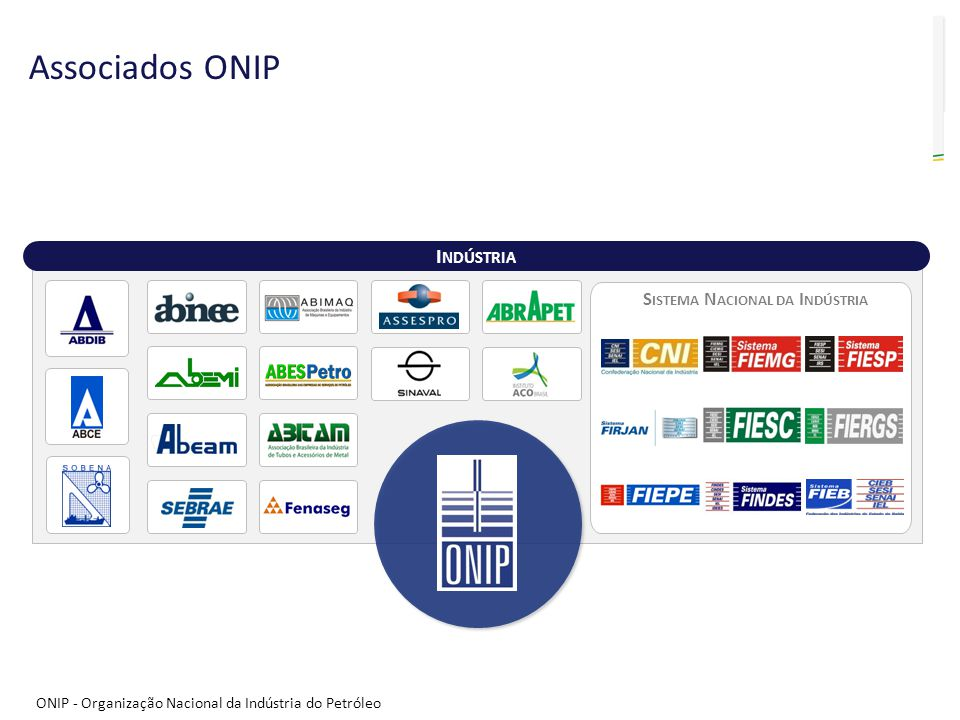 Sistema Nacional da Indústria