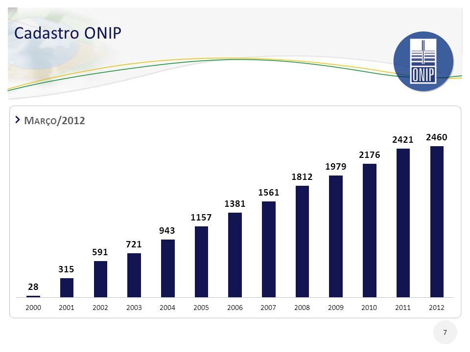 Cadastro ONIP Março/2012 7 7