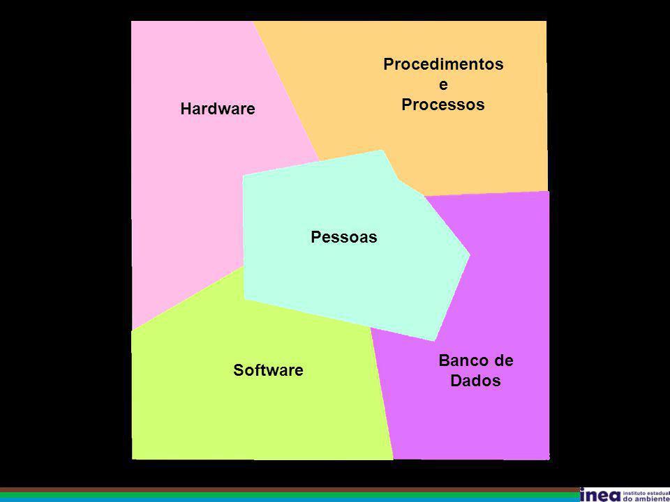 Hardware Procedimentos e Processos Pessoas Banco de Dados Software