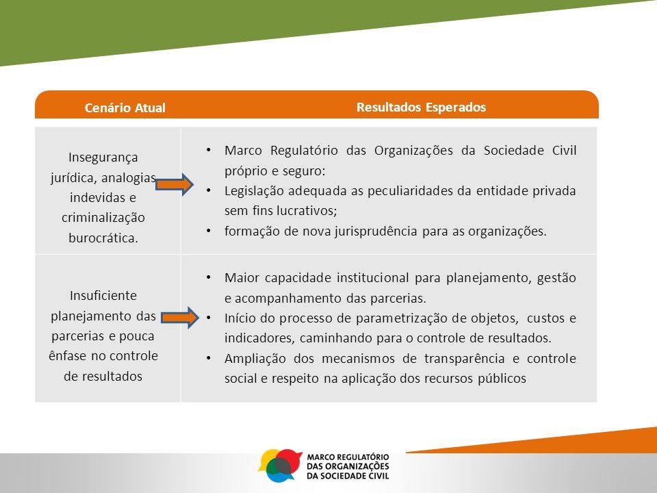 Cenário Atual Resultados Esperados. Insegurança jurídica, analogias indevidas e criminalização burocrática.