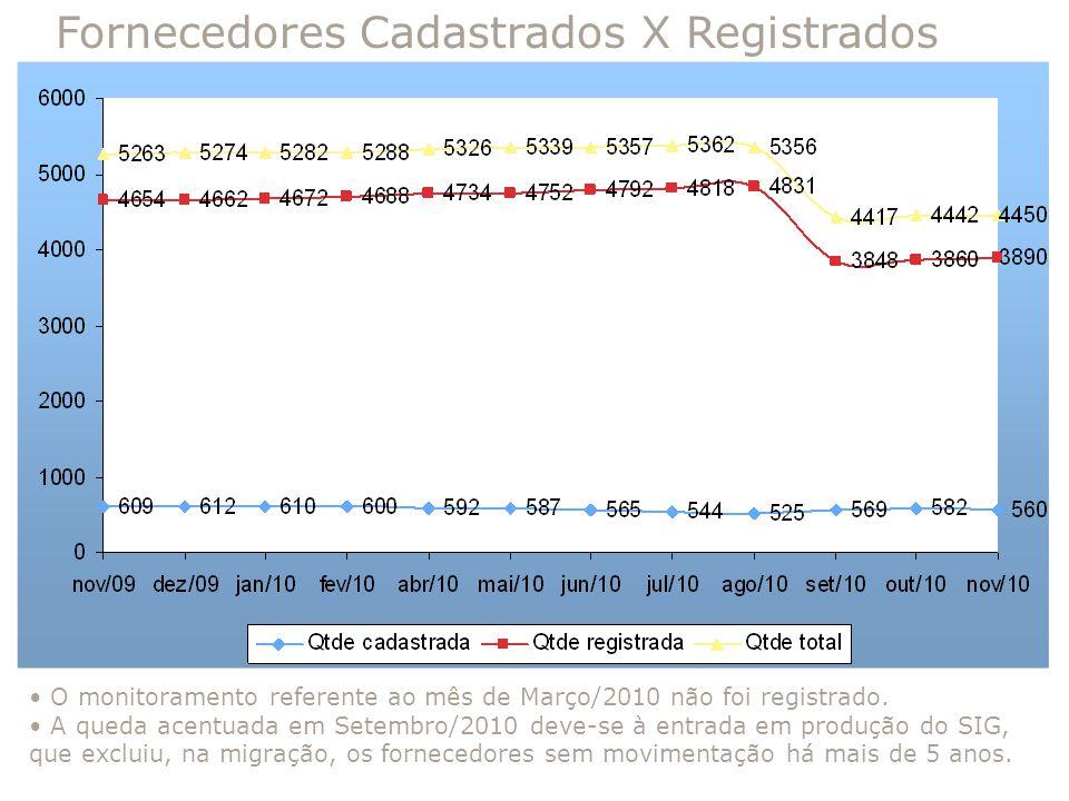 Fornecedores Cadastrados X Registrados